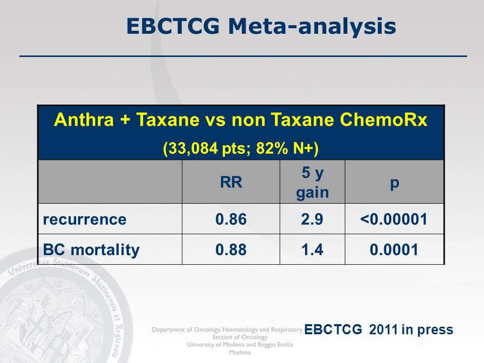 Anthra + Taxane vs non Taxane ChemoRx (33,084 pts; 82% N+) RR 5 y gain p recurrence0.862.9<0.00001 BC mortality0.881.40.0001 EBCTCG Meta-analysis EBCT
