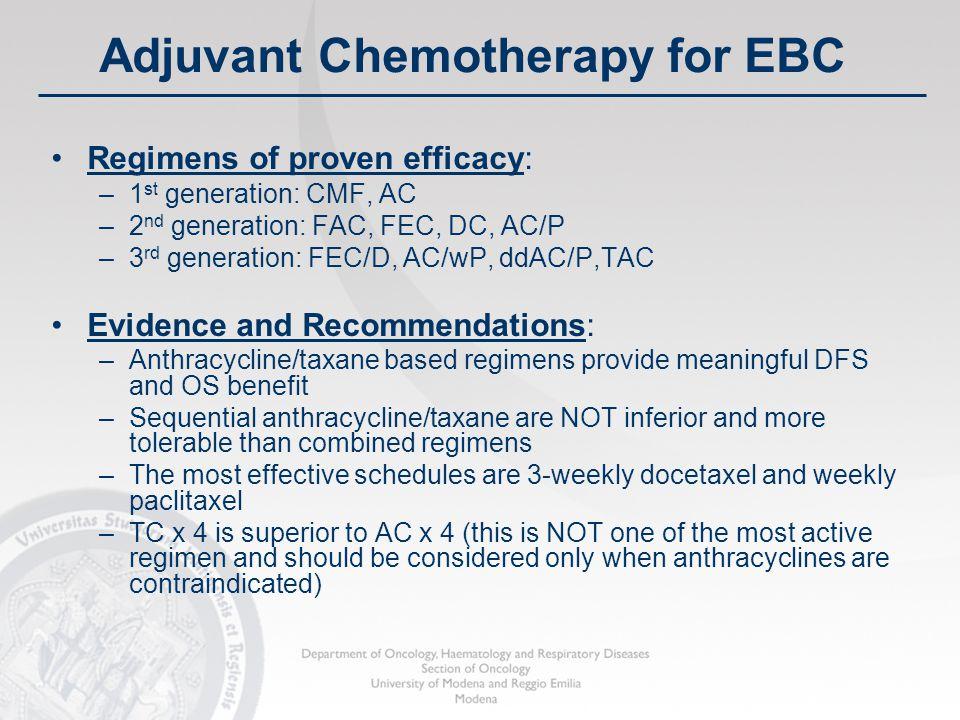 Adjuvant Chemotherapy for EBC Regimens of proven efficacy: –1 st generation: CMF, AC –2 nd generation: FAC, FEC, DC, AC/P –3 rd generation: FEC/D, AC/