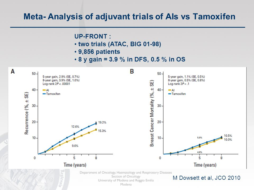 Meta- Analysis of adjuvant trials of AIs vs Tamoxifen M Dowsett et al, JCO 2010 UP-FRONT : two trials (ATAC, BIG 01-98) 9,856 patients 8 y gain = 3.9 % in DFS, 0.5 % in OS
