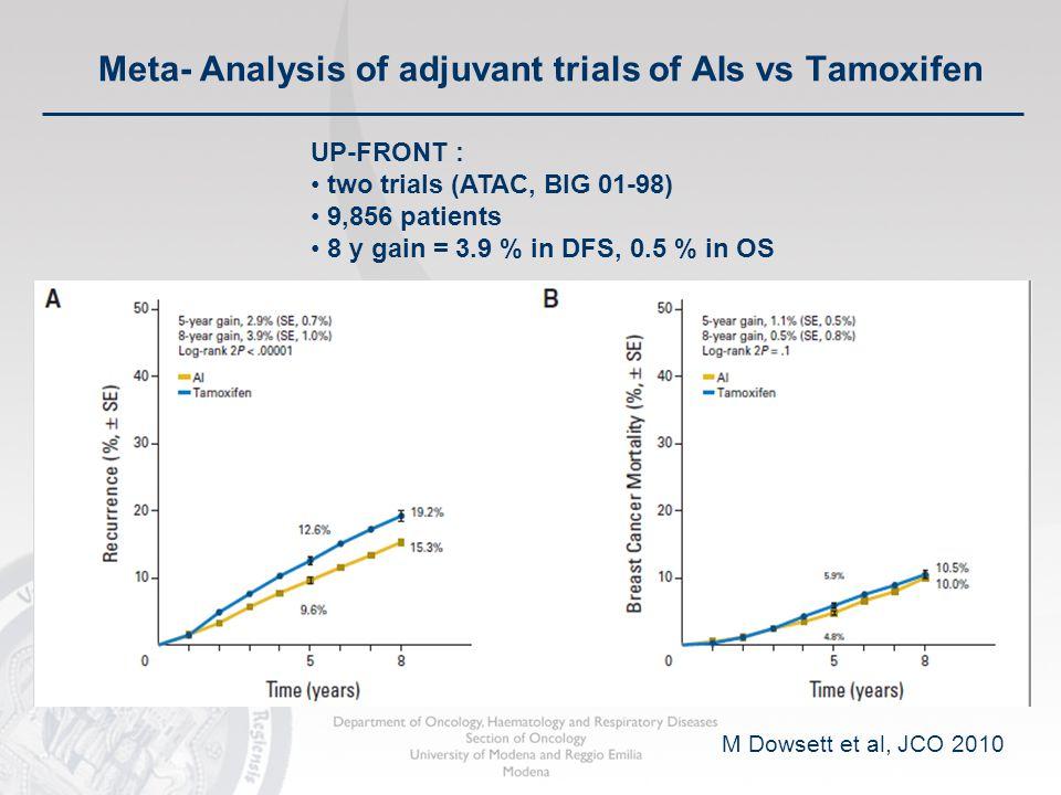Meta- Analysis of adjuvant trials of AIs vs Tamoxifen M Dowsett et al, JCO 2010 UP-FRONT : two trials (ATAC, BIG 01-98) 9,856 patients 8 y gain = 3.9