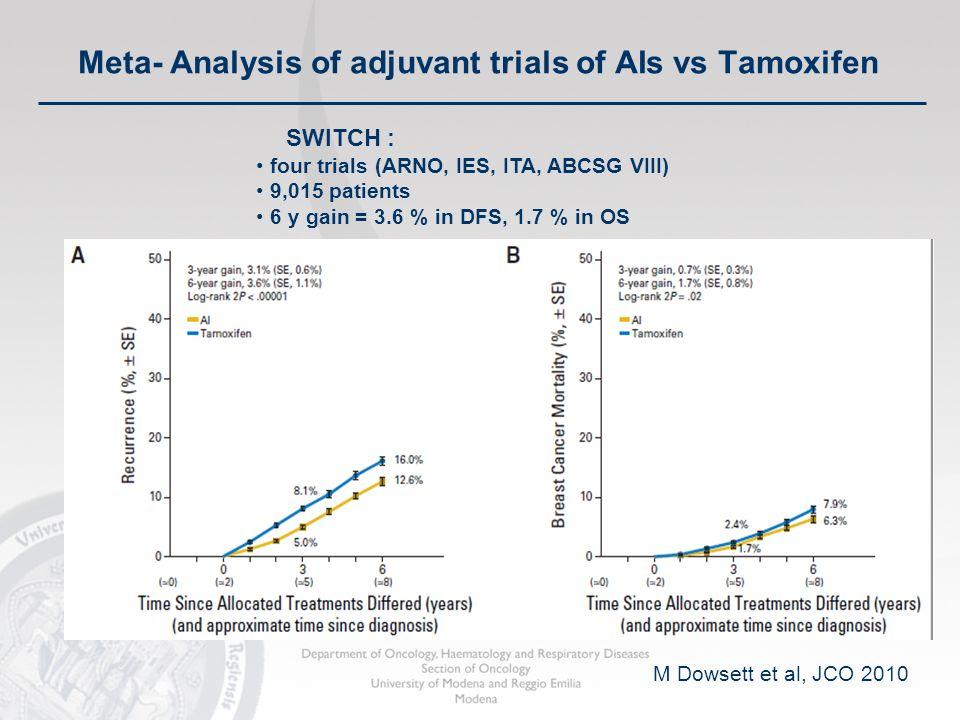 M Dowsett et al, JCO 2010 SWITCH : four trials (ARNO, IES, ITA, ABCSG VIII) 9,015 patients 6 y gain = 3.6 % in DFS, 1.7 % in OS Meta- Analysis of adju