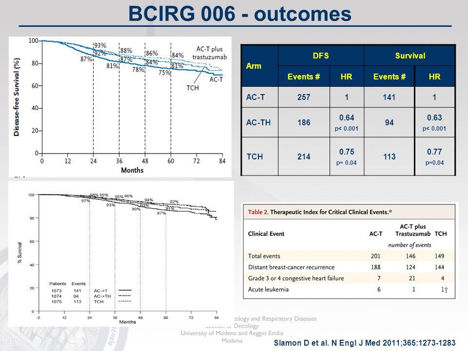 BCIRG 006 - outcomes Slamon D et al. N Engl J Med 2011;365:1273-1283 Arm DFSSurvival Events #HREvents #HR AC-T25711411 AC-TH186 0.64 p< 0.001 94 0.63