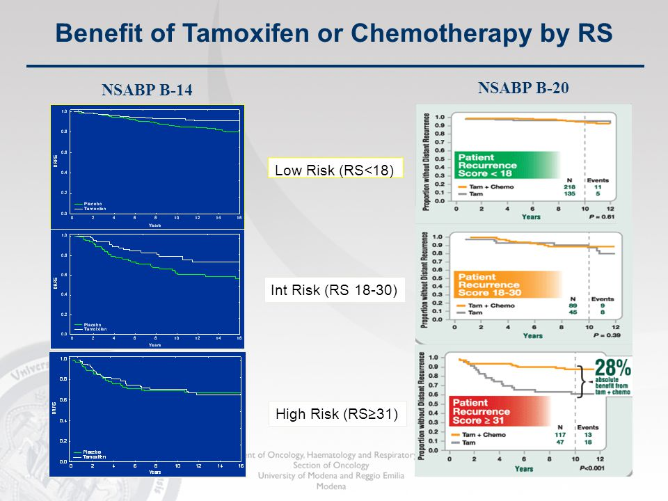 Benefit of Tamoxifen or Chemotherapy by RS Low Risk (RS<18) Int Risk (RS 18-30) High Risk (RS≥31) NSABP B-14 NSABP B-20