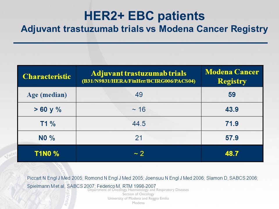 Characteristic Adjuvant trastuzumab trials (B31/N9831/HERA/FinHer/BCIRG006/PACS04) Modena Cancer Registry Age (median) 4959 > 60 y %~ 1643.9 T1 %44.57