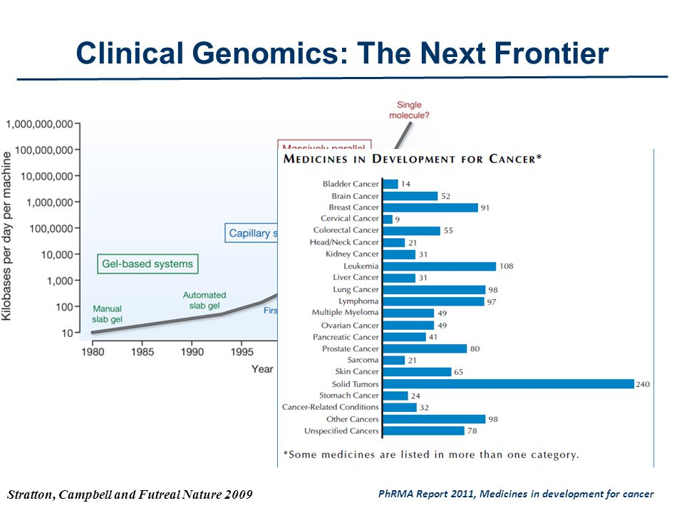 Clinical Genomics: The Next Frontier Stratton, Campbell and Futreal Nature 2009 PhRMA Report 2011, Medicines in development for cancer