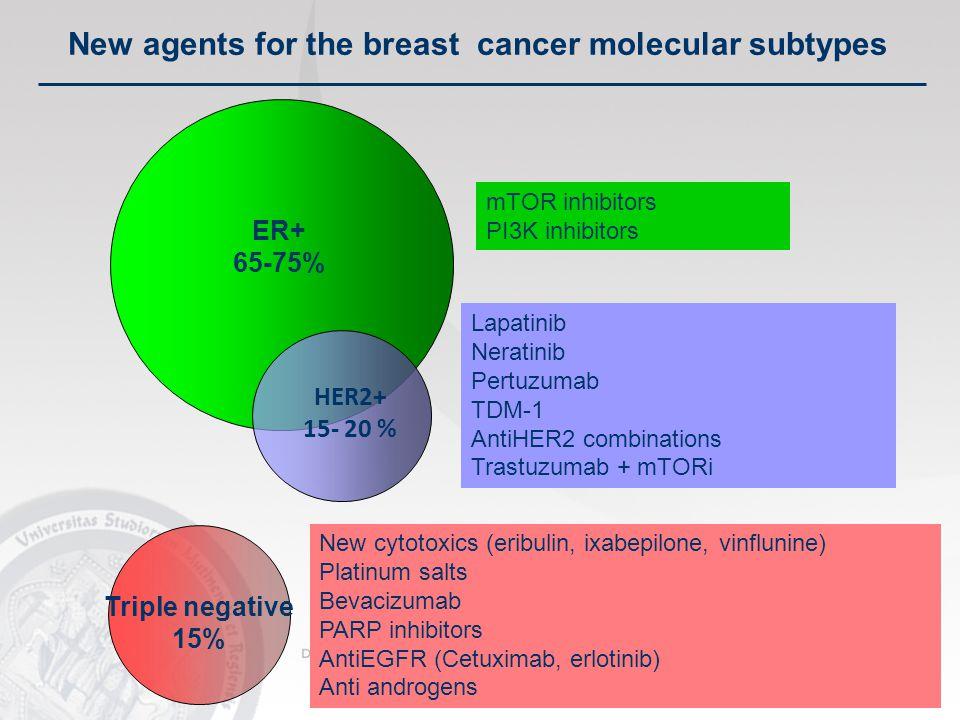 ER+ 65-75% mTOR inhibitors PI3K inhibitors New agents for the breast cancer molecular subtypes Lapatinib Neratinib Pertuzumab TDM-1 AntiHER2 combinations Trastuzumab + mTORi Triple negative 15% HER2+ 15- 20 % New cytotoxics (eribulin, ixabepilone, vinflunine) Platinum salts Bevacizumab PARP inhibitors AntiEGFR (Cetuximab, erlotinib) Anti androgens