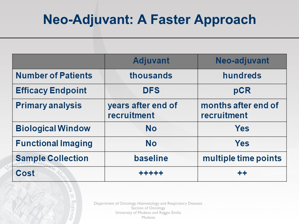 Neo-Adjuvant: A Faster Approach AdjuvantNeo-adjuvant Number of Patientsthousandshundreds Efficacy EndpointDFSpCR Primary analysisyears after end of re