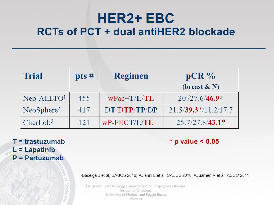 43 HER2+ EBC RCTs of PCT + dual antiHER2 blockade Trialpts #RegimenpCR % (breast & N) Neo-ALLTO 1 455wPac+T/L/TL20 /27.6/46.9* NeoSphere 2 417DT/DTP/TP/DP21.5/39.3*/11.2/17.7 CherLob 3 121wP-FECT/L/TL25.7/27.8/43.1* * p value < 0.05T = trastuzumab L = Lapatinib P = Pertuzumab 1 Baselga J et al, SABCS 2010; 2 Gianni L et al, SABCS 2010; 3 Guarneri V et al, ASCO 2011