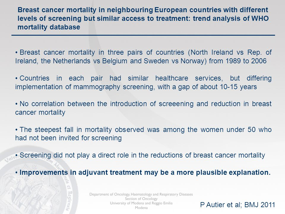 Cancer Mortality in women - Italy Adj HT Screening Annual cancer mortality / 100,000 women, ages 35–69* 70 60 50 40 30 20 10 0 70 60 50 40 30 20 10 0 1950196019701980199020002010 *Mean of annual rates in the component 6-year age groups Source: WHO mortality and UN population estimates ITALY 1951–2001 Breast Stomach Uterus Lung AdjChemoRx