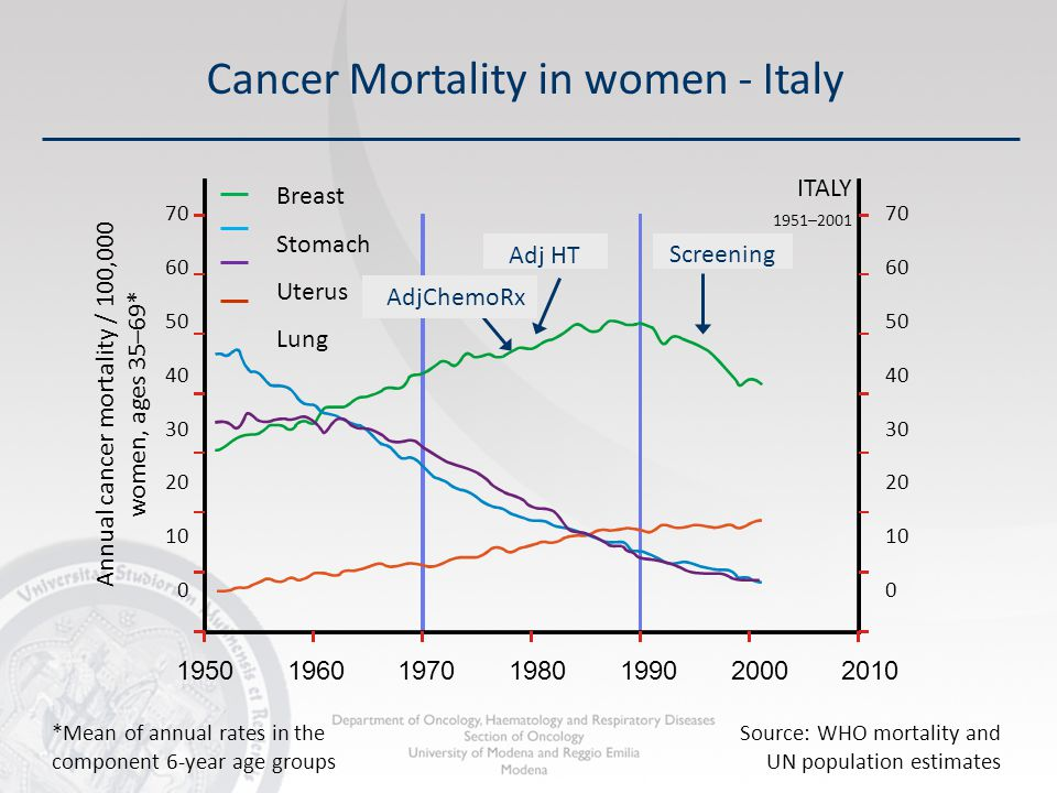 Cancer Mortality in women - Italy Adj HT Screening Annual cancer mortality / 100,000 women, ages 35–69* 70 60 50 40 30 20 10 0 70 60 50 40 30 20 10 0