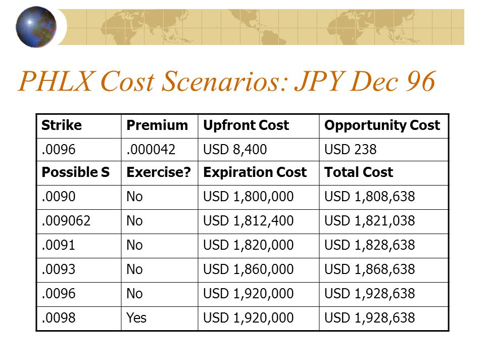 PHLX Cost Scenarios: JPY Dec 96 StrikePremiumUpfront CostOpportunity Cost.0096.000042USD 8,400USD 238 Possible SExercise?Expiration CostTotal Cost.009