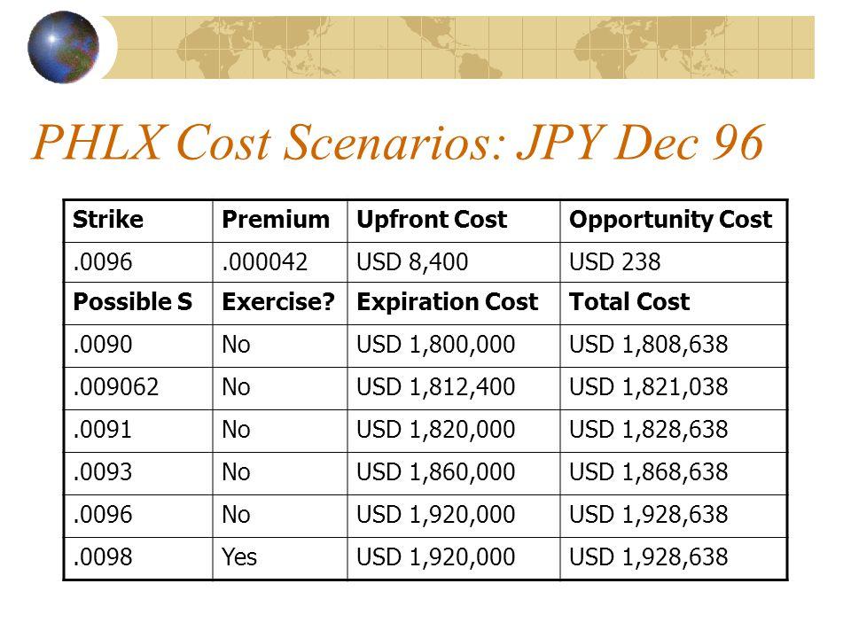 PHLX Cost Scenarios: JPY Dec 96 StrikePremiumUpfront CostOpportunity Cost.0096.000042USD 8,400USD 238 Possible SExercise Expiration CostTotal Cost.0090NoUSD 1,800,000USD 1,808,638.009062NoUSD 1,812,400USD 1,821,038.0091NoUSD 1,820,000USD 1,828,638.0093NoUSD 1,860,000USD 1,868,638.0096NoUSD 1,920,000USD 1,928,638.0098YesUSD 1,920,000USD 1,928,638