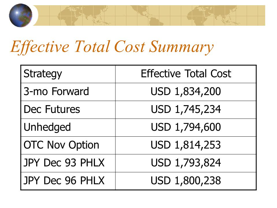 Effective Total Cost Summary StrategyEffective Total Cost 3-mo ForwardUSD 1,834,200 Dec FuturesUSD 1,745,234 UnhedgedUSD 1,794,600 OTC Nov OptionUSD 1
