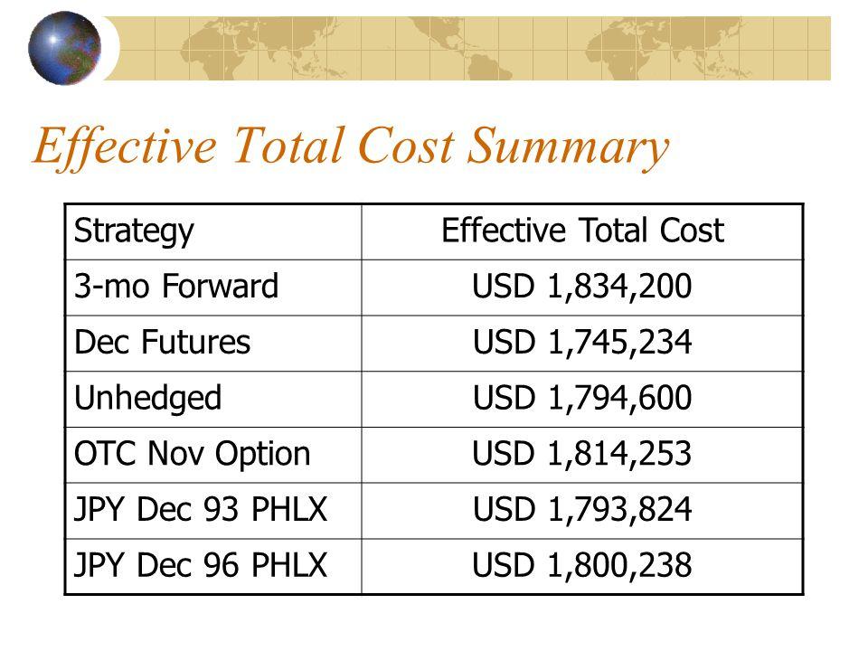 Effective Total Cost Summary StrategyEffective Total Cost 3-mo ForwardUSD 1,834,200 Dec FuturesUSD 1,745,234 UnhedgedUSD 1,794,600 OTC Nov OptionUSD 1,814,253 JPY Dec 93 PHLXUSD 1,793,824 JPY Dec 96 PHLXUSD 1,800,238