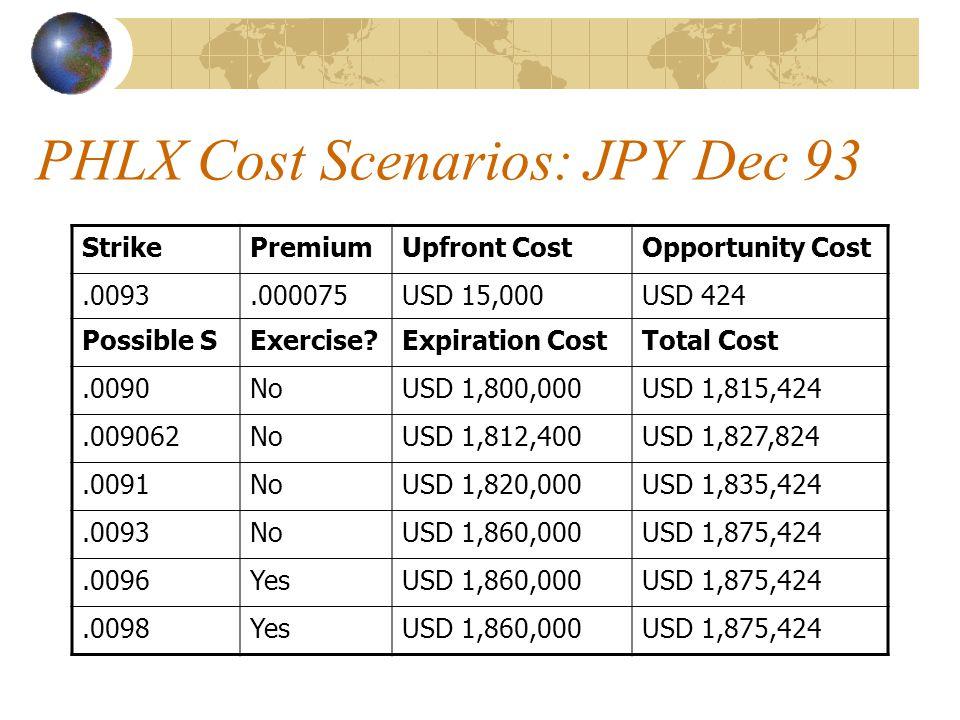 PHLX Cost Scenarios: JPY Dec 93 StrikePremiumUpfront CostOpportunity Cost.0093.000075USD 15,000USD 424 Possible SExercise Expiration CostTotal Cost.0090NoUSD 1,800,000USD 1,815,424.009062NoUSD 1,812,400USD 1,827,824.0091NoUSD 1,820,000USD 1,835,424.0093NoUSD 1,860,000USD 1,875,424.0096YesUSD 1,860,000USD 1,875,424.0098YesUSD 1,860,000USD 1,875,424