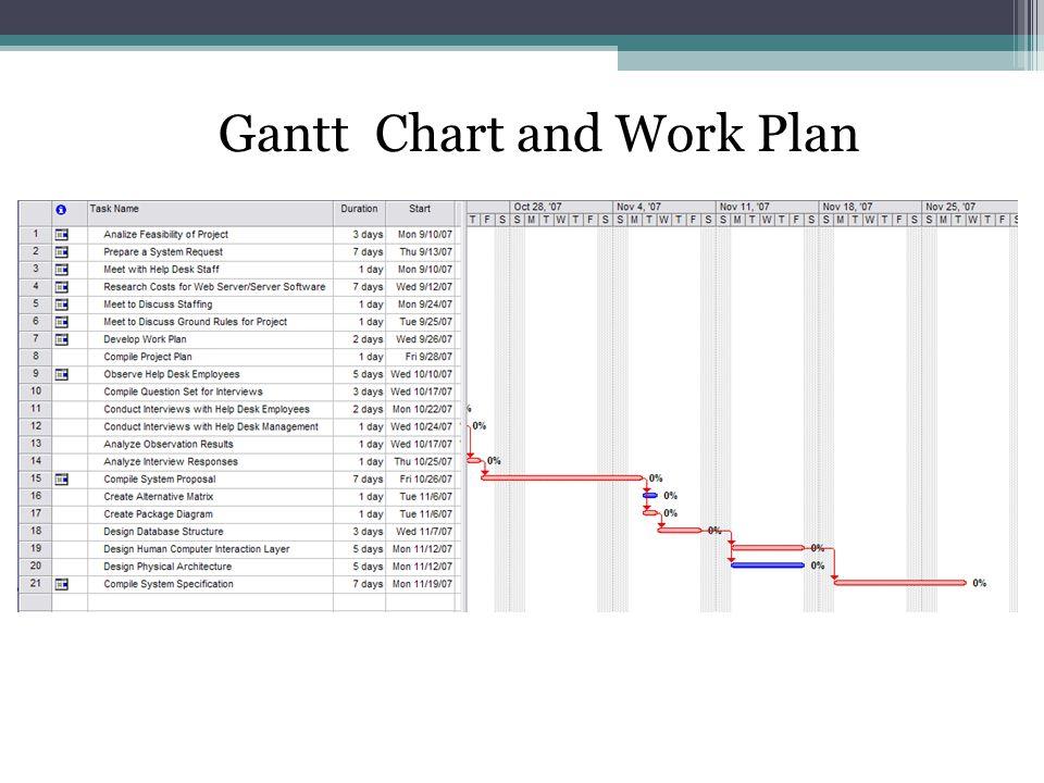 Gantt Chart and Work Plan