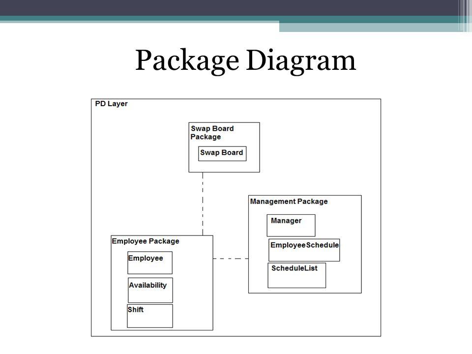 Package Diagram
