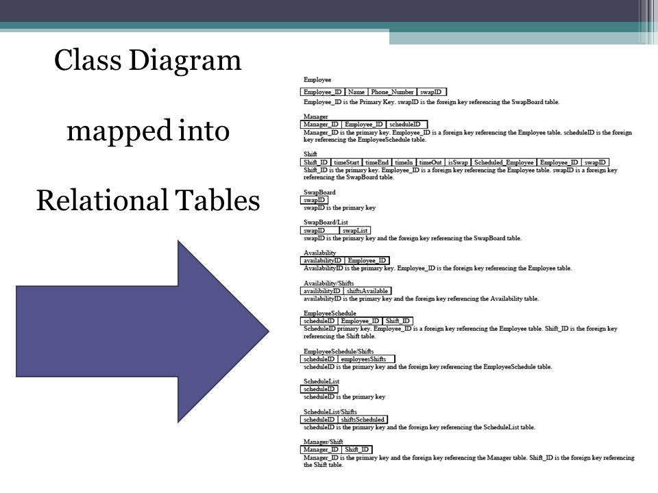mapped into Relational Tables