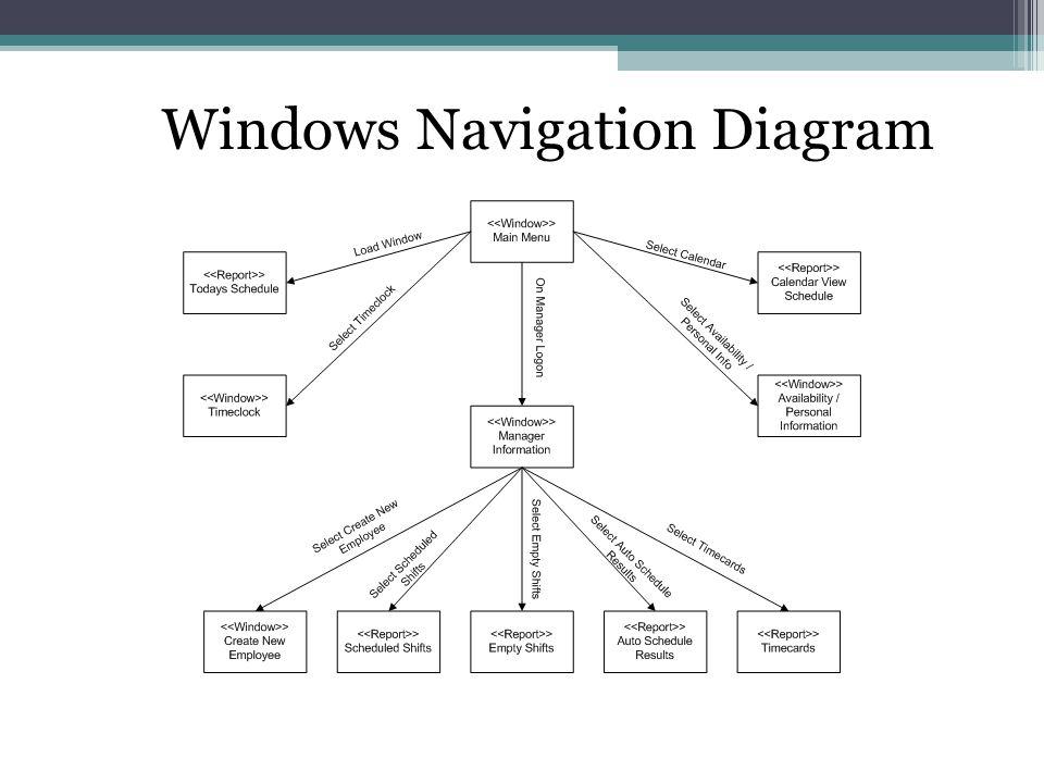 Windows Navigation Diagram