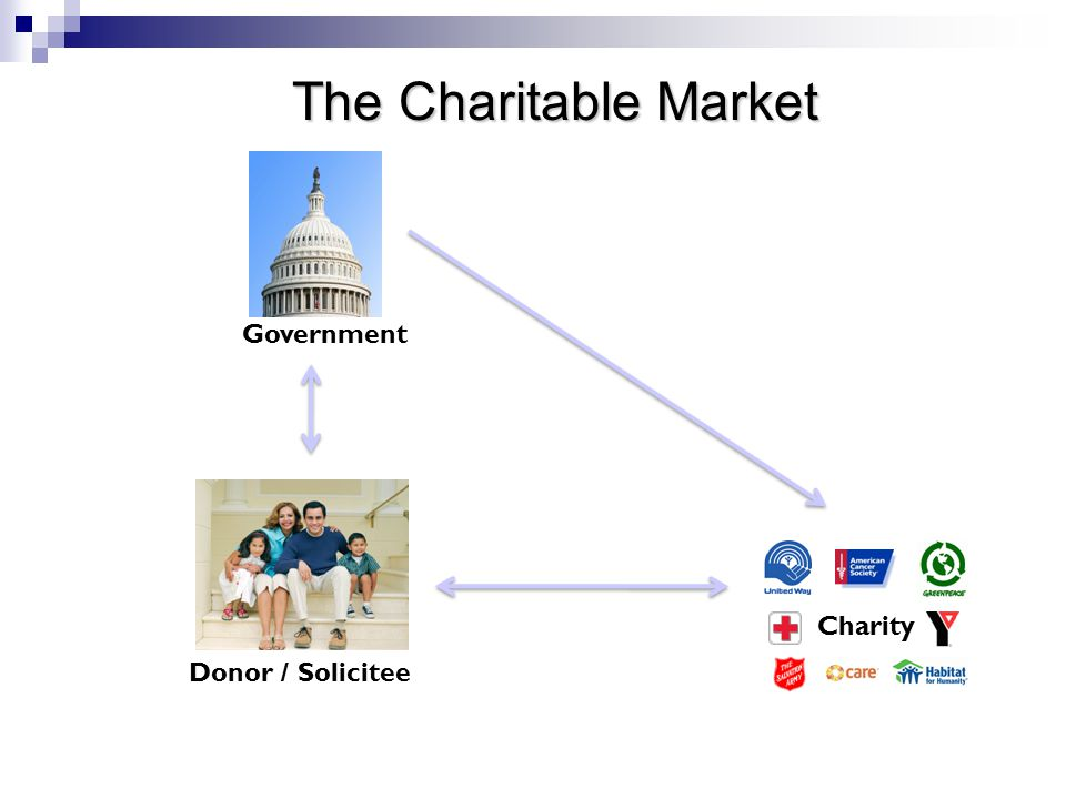 Government Charity Donor / Solicitee The Charitable Market