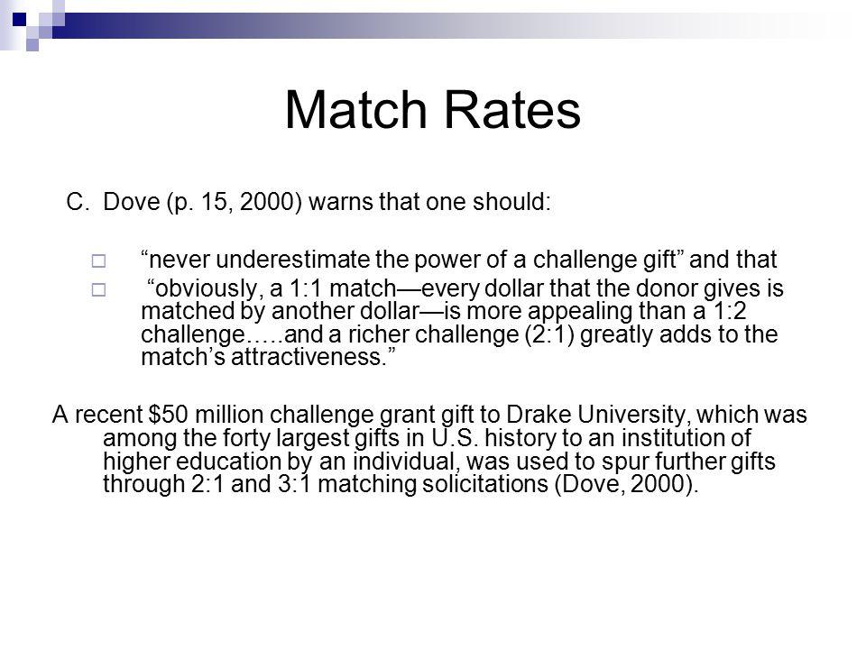 Match Rates C.Dove (p.