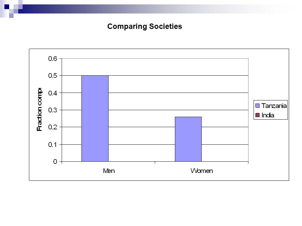 Comparing Societies