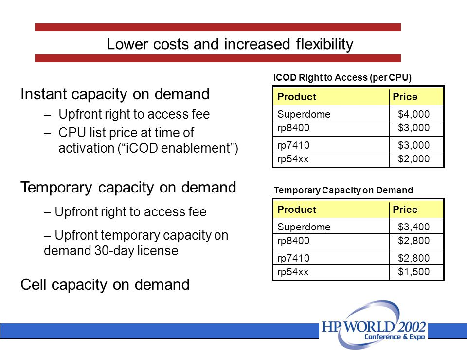 Instant capacity on demand –Upfront right to access fee –CPU list price at time of activation ( iCOD enablement ) Lower costs and increased flexibility Temporary capacity on demand – Upfront right to access fee – Upfront temporary capacity on demand 30-day license Cell capacity on demand Superdome rp8400 rp7410 rp54xx $3,400 $2,800 $1,500 ProductPrice Temporary Capacity on Demand Superdome rp8400 rp7410 rp54xx $4,000 $3,000 $2,000 ProductPrice iCOD Right to Access (per CPU)