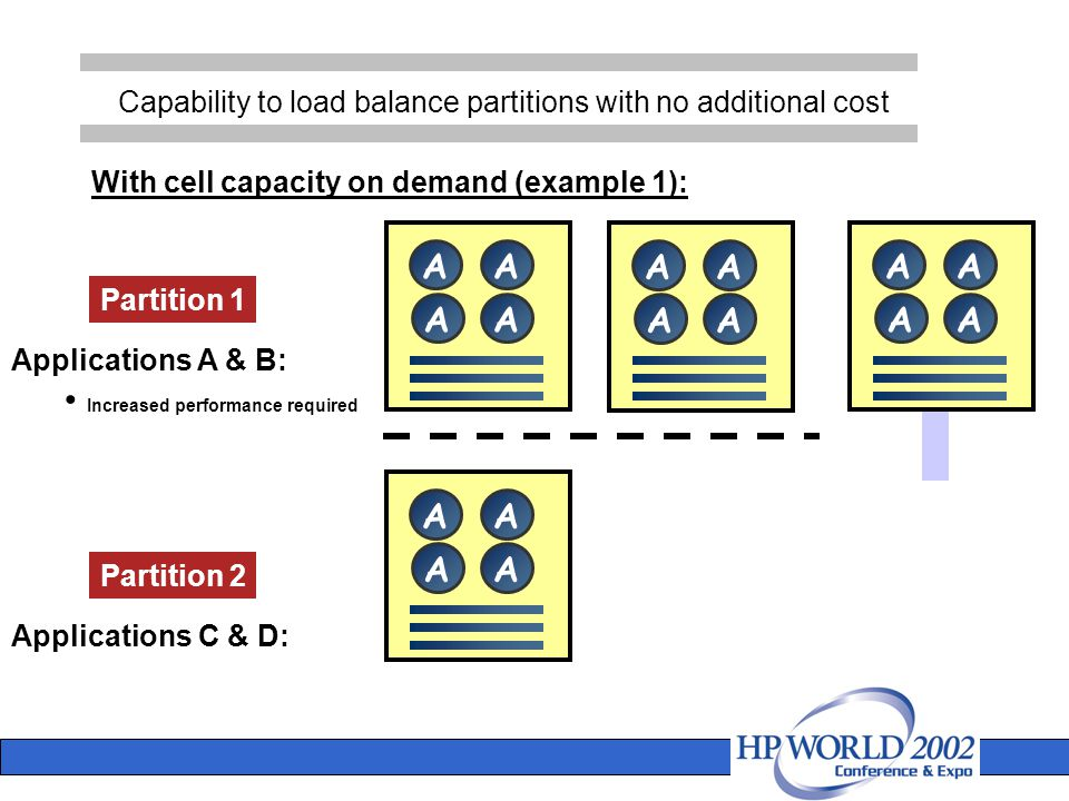 Capability to load balance partitions with no additional cost A Partition 1 Partition 2 Applications A & B: Increased performance required Applications C & D: With cell capacity on demand (example 1): A AA AA AA AA AA AA AA II II AA AA