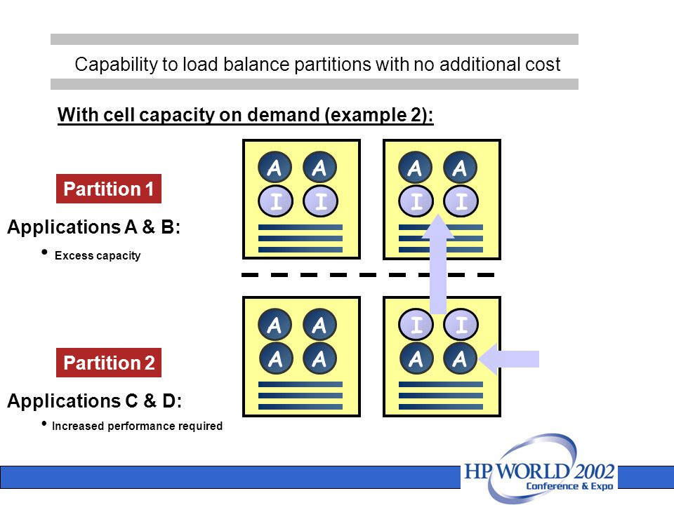 Capability to load balance partitions with no additional cost A Partition 1 Partition 2 Applications A & B: Excess capacity Applications C & D: Increased performance required With cell capacity on demand (example 2): A AA AA AA AA AA AA AA II II II AA AA II II