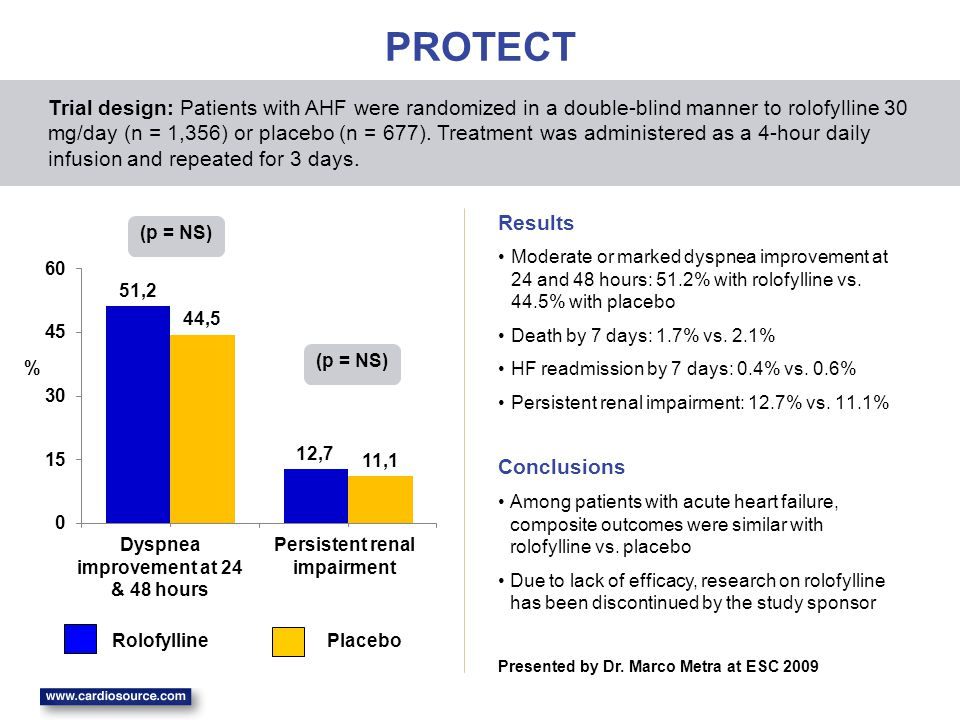 PROTECT Moderate or marked dyspnea improvement at 24 and 48 hours: 51.2% with rolofylline vs. 44.5% with placebo Death by 7 days: 1.7% vs. 2.1% HF rea