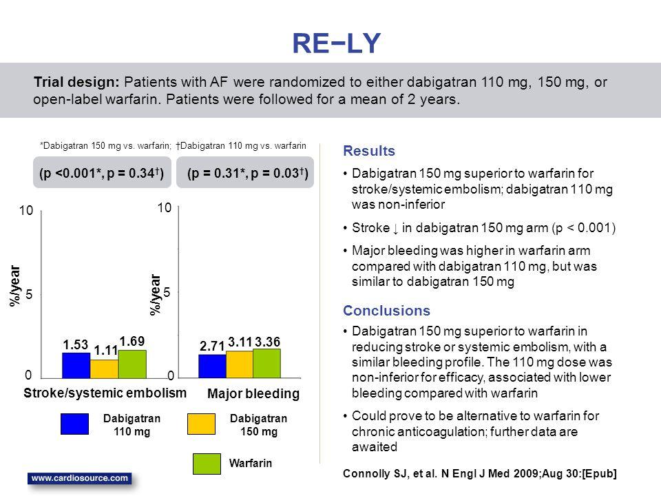 RE−LY Dabigatran 150 mg superior to warfarin for stroke/systemic embolism; dabigatran 110 mg was non-inferior Stroke ↓ in dabigatran 150 mg arm (p < 0
