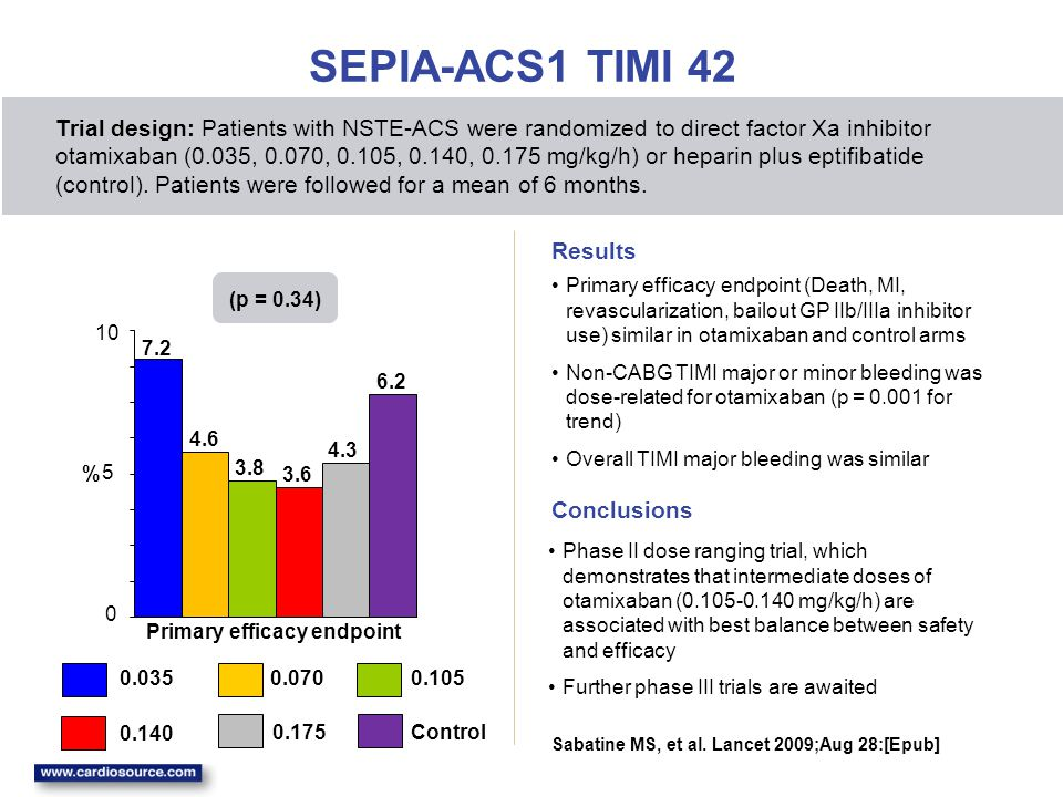 SEPIA-ACS1 TIMI 42 Primary efficacy endpoint (Death, MI, revascularization, bailout GP IIb/IIIa inhibitor use) similar in otamixaban and control arms
