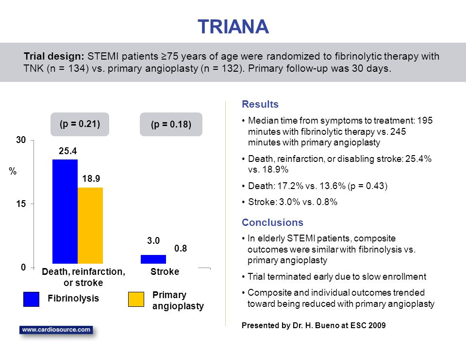 TRIANA Median time from symptoms to treatment: 195 minutes with fibrinolytic therapy vs. 245 minutes with primary angioplasty Death, reinfarction, or