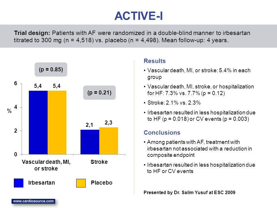 ACTIVE-I Vascular death, MI, or stroke: 5.4% in each group Vascular death, MI, stroke, or hospitalization for HF: 7.3% vs. 7.7% (p = 0.12) Stroke: 2.1