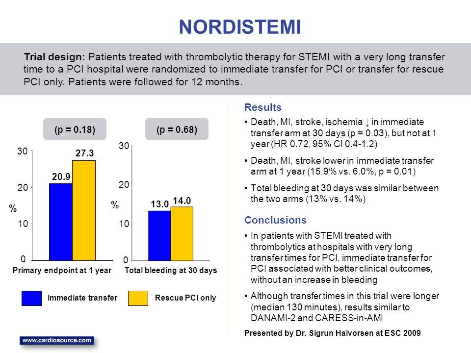 NORDISTEMI Death, MI, stroke, ischemia ↓ in immediate transfer arm at 30 days (p = 0.03), but not at 1 year (HR 0.72, 95% CI 0.4-1.2) Death, MI, strok