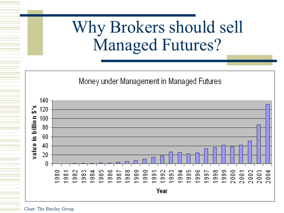 Why Brokers should sell Managed Futures? Chart: The Barclay Group