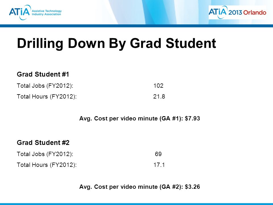 Drilling Down By Grad Student Grad Student #1 Total Jobs (FY2012): 102 Total Hours (FY2012):21.8 Avg.