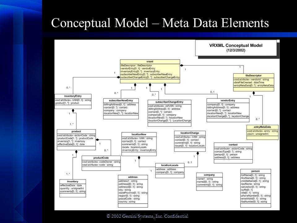 © 2002 Gemini Systems, Inc. Confidential Conceptual Model – Meta Data Elements