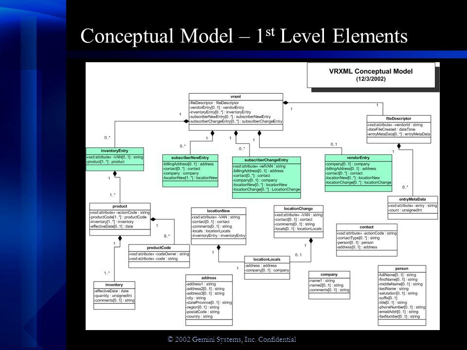 © 2002 Gemini Systems, Inc. Confidential Conceptual Model – 1 st Level Elements