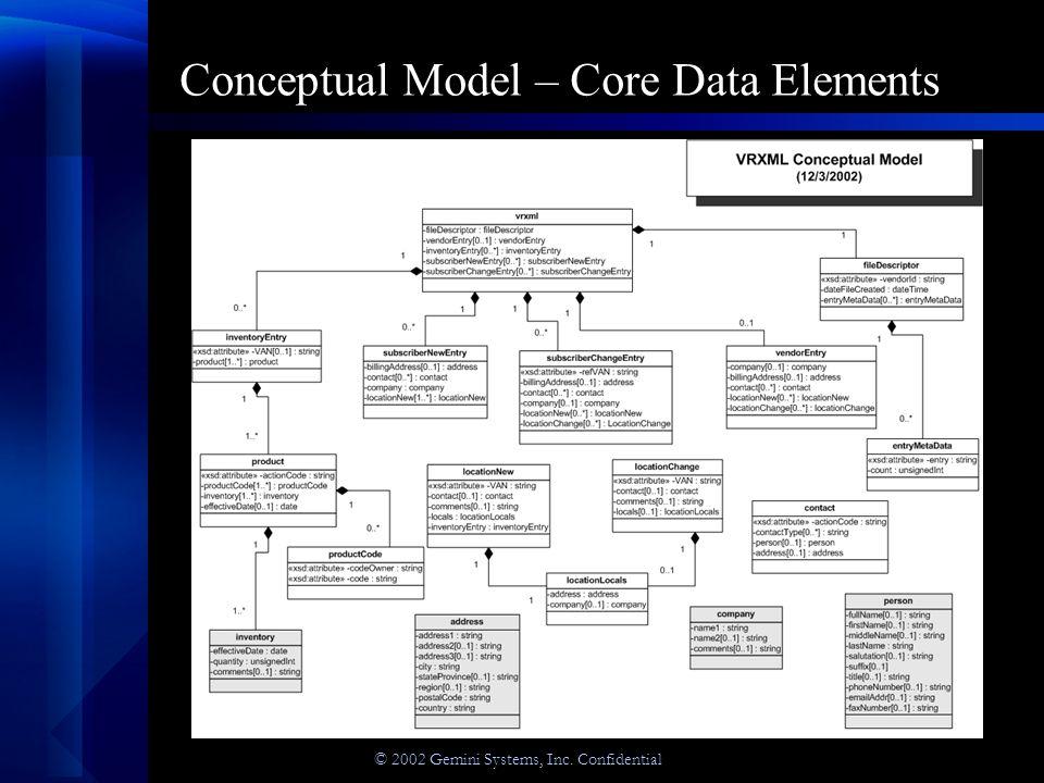 © 2002 Gemini Systems, Inc. Confidential Conceptual Model – Core Data Elements
