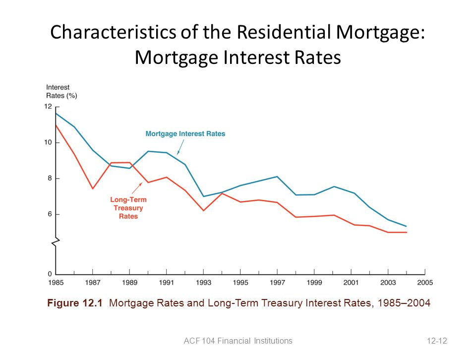 Characteristics of the Residential Mortgage: Mortgage Interest Rates ACF 104 Financial Institutions12-12 Figure 12.1 Mortgage Rates and Long-Term Treasury Interest Rates, 1985–2004
