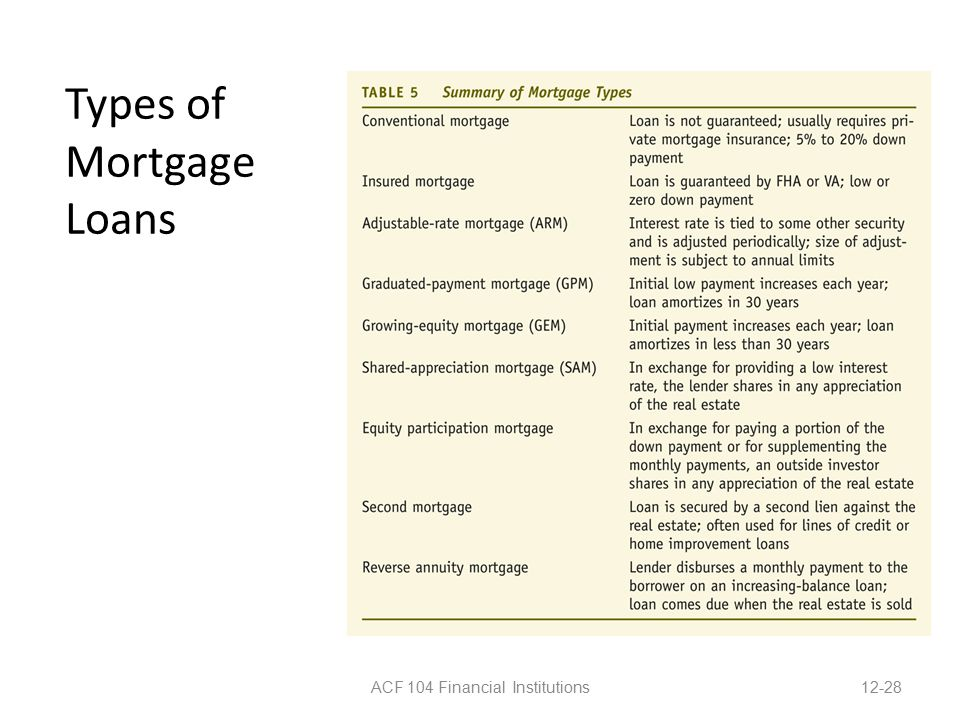 Types of Mortgage Loans ACF 104 Financial Institutions12-28