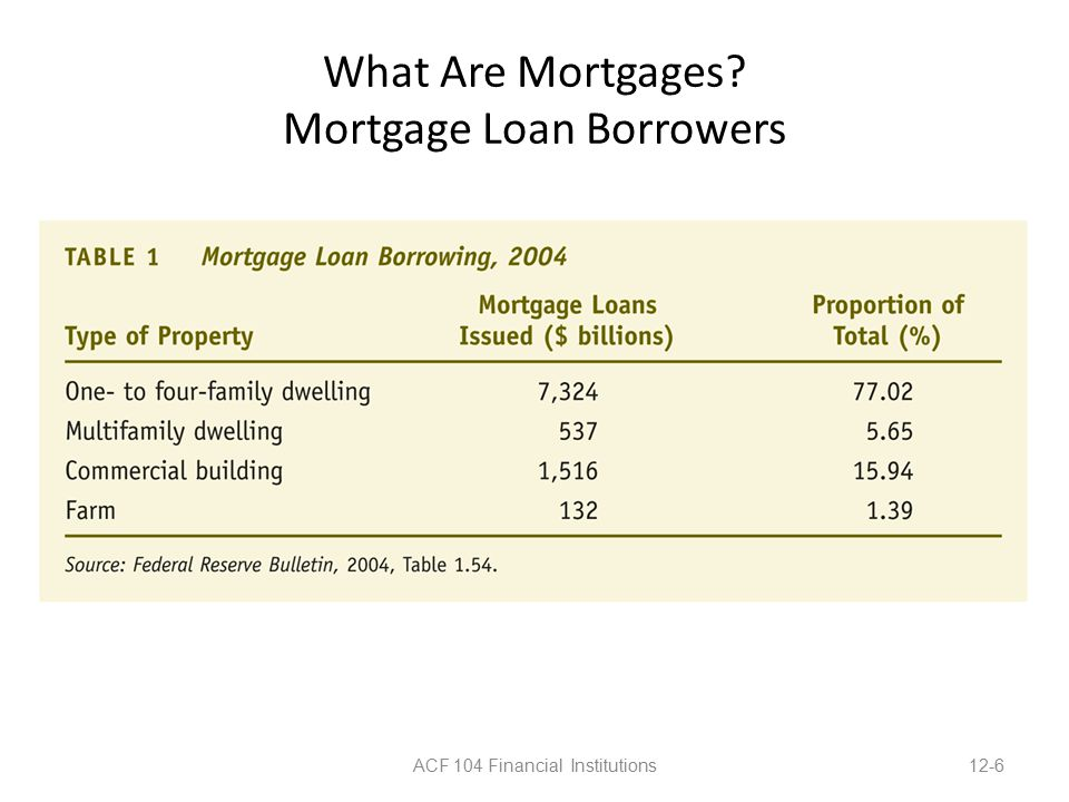 What Are Mortgages Mortgage Loan Borrowers ACF 104 Financial Institutions12-6