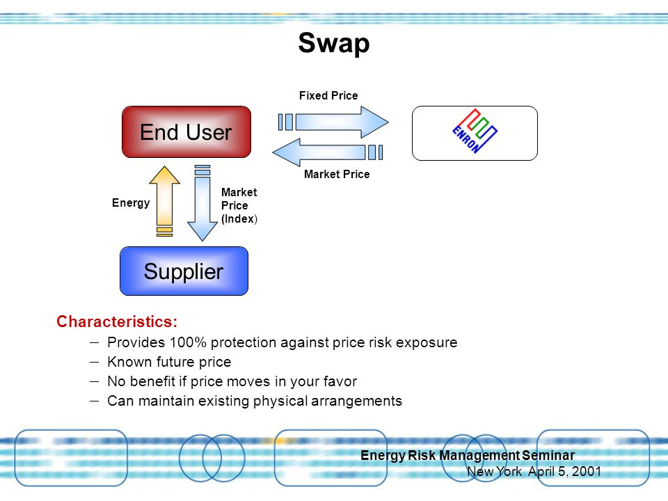 Energy Risk Management Seminar New York April 5, 2001 Swap Characteristics: – Provides 100% protection against price risk exposure – Known future price – No benefit if price moves in your favor – Can maintain existing physical arrangements Market Price Fixed Price Market Price (Index) Energy End User Supplier
