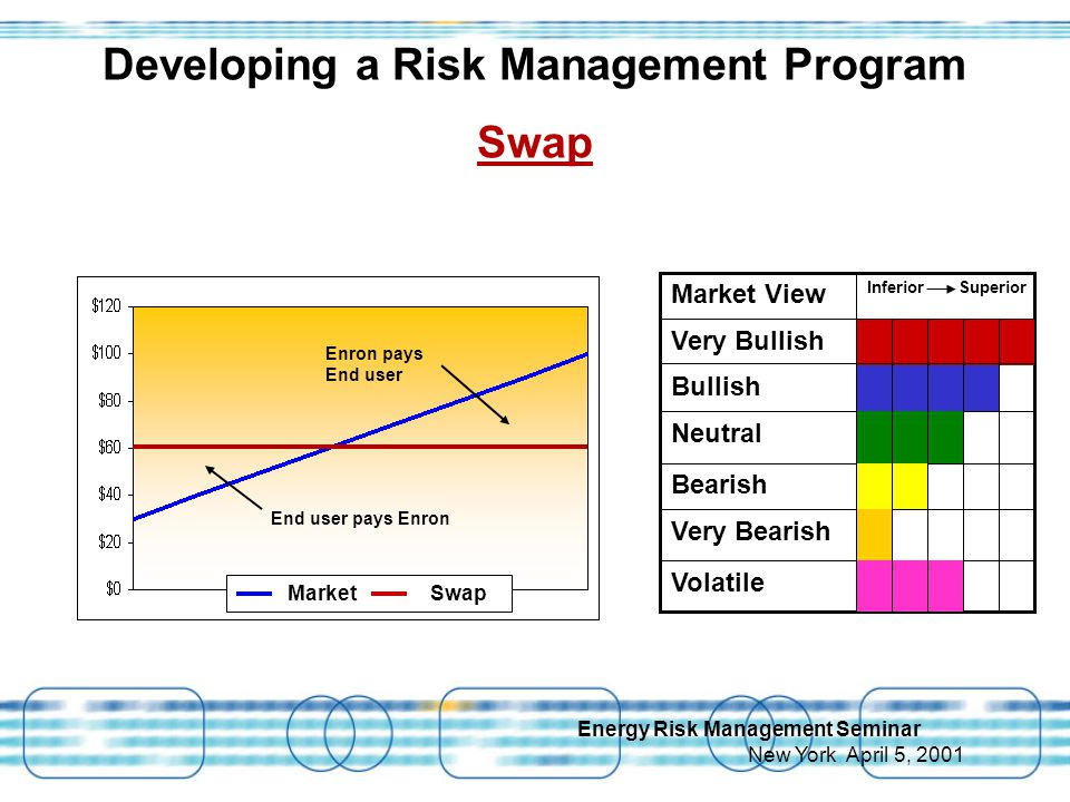 Energy Risk Management Seminar New York April 5, 2001 Developing a Risk Management Program Swap Inferior Superior Market View Volatile Very Bearish Bearish Neutral Bullish Very Bullish Market Swap Enron pays End user End user pays Enron