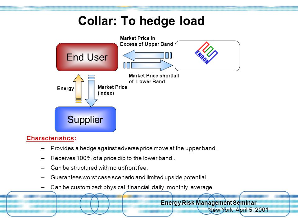Energy Risk Management Seminar New York April 5, 2001 Collar: To hedge load Market Price in Excess of Upper Band Energy Market Price (Index) Market Price shortfall of Lower Band Characteristics: –Provides a hedge against adverse price move at the upper band.