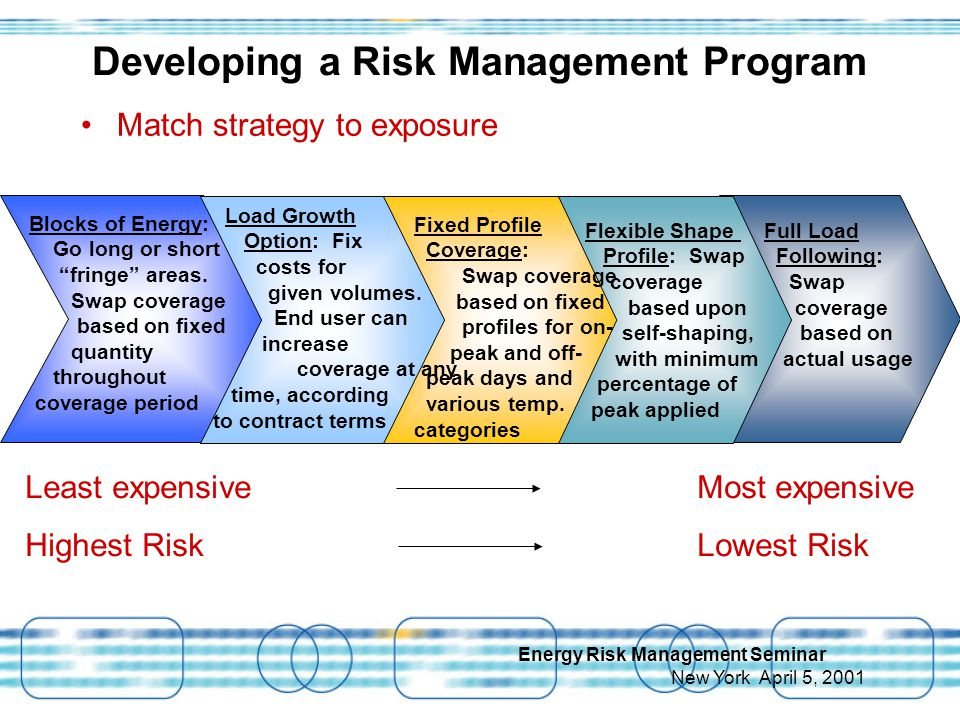 Energy Risk Management Seminar New York April 5, 2001 Developing a Risk Management Program Match strategy to exposure Least expensive Most expensive Highest RiskLowest Risk Flexible Shape Profile: Swap coverage based upon self-shaping, with minimum percentage of peak applied Fixed Profile Coverage: Swap coverage based on fixed profiles for on- peak and off- peak days and various temp.