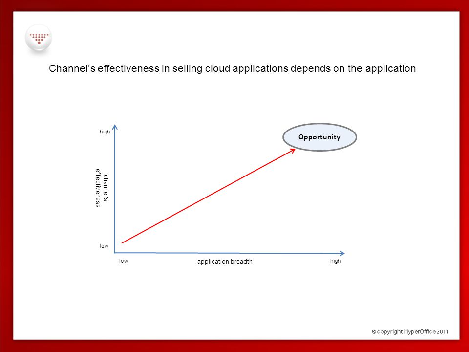 Channel's effectiveness in selling cloud applications depends on the application low high application breadth channel's effectiveness Opportunity