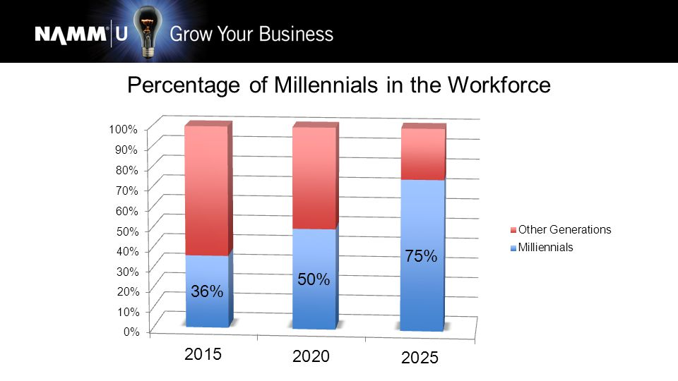 Percentage of Millennials in the Workforce