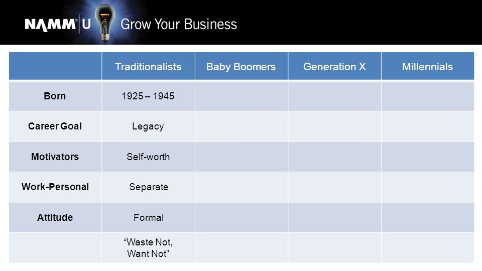 TraditionalistsBaby BoomersGeneration XMillennials Born1925 – 19451946 – 1964 Career GoalLegacyCareer MotivatorsSelf-worthSalary – Titles Work-PersonalSeparateLess Separate AttitudeFormalBusiness Waste Not, Want Not Live to Work